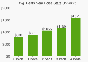Graph of average rent prices for Boise State University