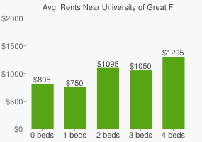Graph of average rent prices for University of Great Falls
