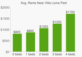 Graph of average rent prices for Villa Loma Park