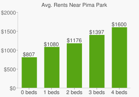 Graph of average rent prices for Pima Park