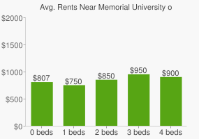 Graph of average rent prices for Memorial University of Newfoundland