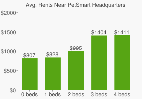 Graph of average rent prices for PetSmart Headquarters