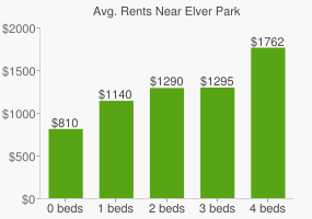 Graph of average rent prices for Elver Park