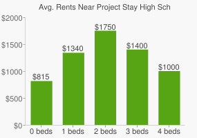 Graph of average rent prices for Project Stay High School