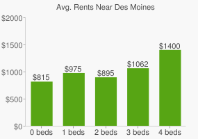 Graph of average rent prices for Des Moines