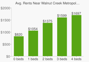 Graph of average rent prices for Walnut Creek Metropolitan Park