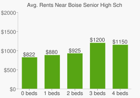 Graph of average rent prices for Boise Senior High School