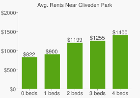 Graph of average rent prices for Cliveden Park