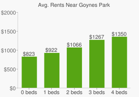 Graph of average rent prices for Goynes Park