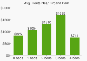 Graph of average rent prices for Kirtland Park