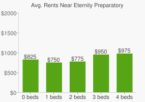 Graph of average rent prices for Eternity Preparatory High School