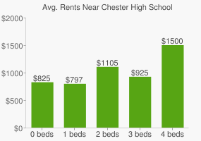 Graph of average rent prices for Chester High School