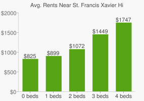 Graph of average rent prices for St. Francis Xavier High School