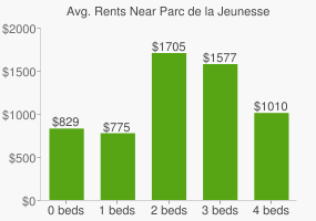 Graph of average rent prices for Parc de la Jeunesse