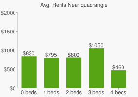 Graph of average rent prices for quadrangle