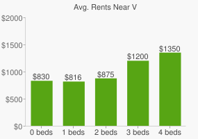 Graph of average rent prices for V&A Burk Horizon SW High School