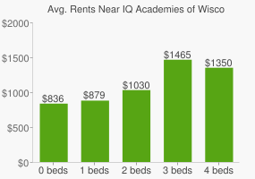 Graph of average rent prices for IQ Academies of Wisconsin High School