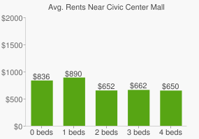 Graph of average rent prices for Civic Center Mall