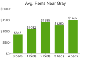 Graph of average rent prices for Gray
