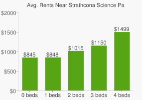 Graph of average rent prices for Strathcona Science Park
