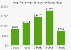Graph of average rent prices for Sherwin-Williams Headquarters