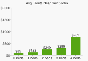 Graph of average rent prices for Saint John