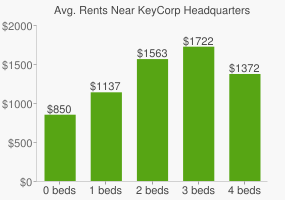 Graph of average rent prices for KeyCorp Headquarters