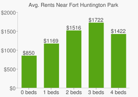 Graph of average rent prices for Fort Huntington Park