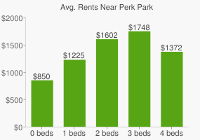 Graph of average rent prices for Perk Park