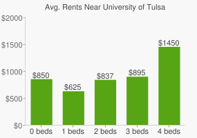 Graph of average rent prices for University of Tulsa