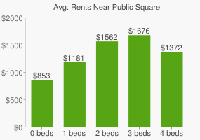 Graph of average rent prices for Public Square