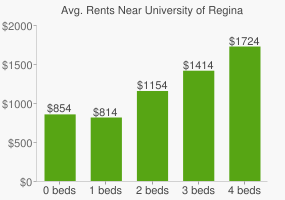 Graph of average rent prices for University of Regina