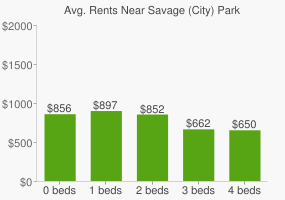 Graph of average rent prices for Savage (City) Park