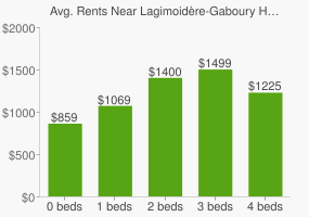 Graph of average rent prices for Lagimoidère-Gaboury Heritage Park