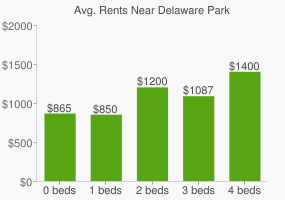 Graph of average rent prices for Delaware Park