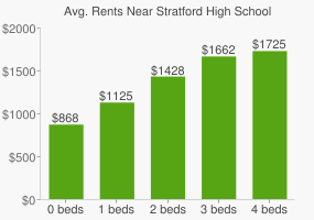 Graph of average rent prices for Stratford High School