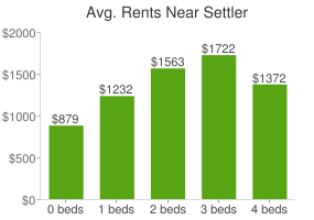 Graph of average rent prices for Settler