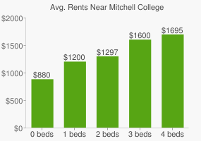 Graph of average rent prices for Mitchell College