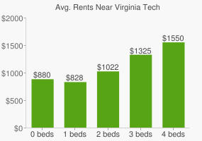 Graph of average rent prices for Virginia Tech