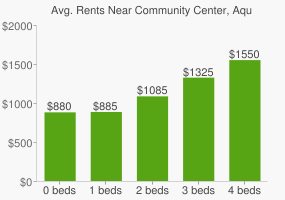 Graph of average rent prices for Community Center, Aquatic Center, and Municipal Park