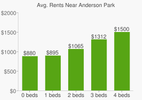 Graph of average rent prices for Anderson Park