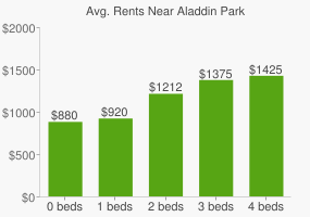 Graph of average rent prices for Aladdin Park