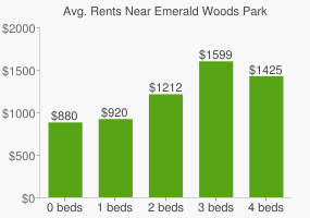 Graph of average rent prices for Emerald Woods Park