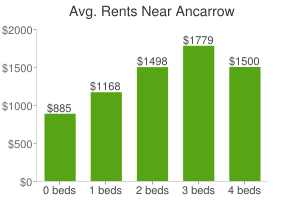 Graph of average rent prices for Ancarrow