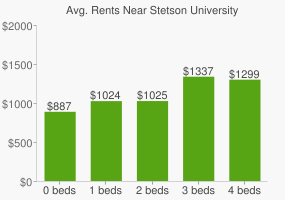 Graph of average rent prices for Stetson University