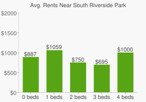 Graph of average rent prices for South Riverside Park