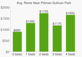 Graph of average rent prices for Pittman-Sullivan Park