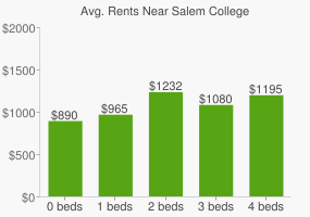 Graph of average rent prices for Salem College