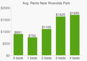 Graph of average rent prices for Riverside Park
