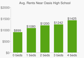 Graph of average rent prices for Oasis High School